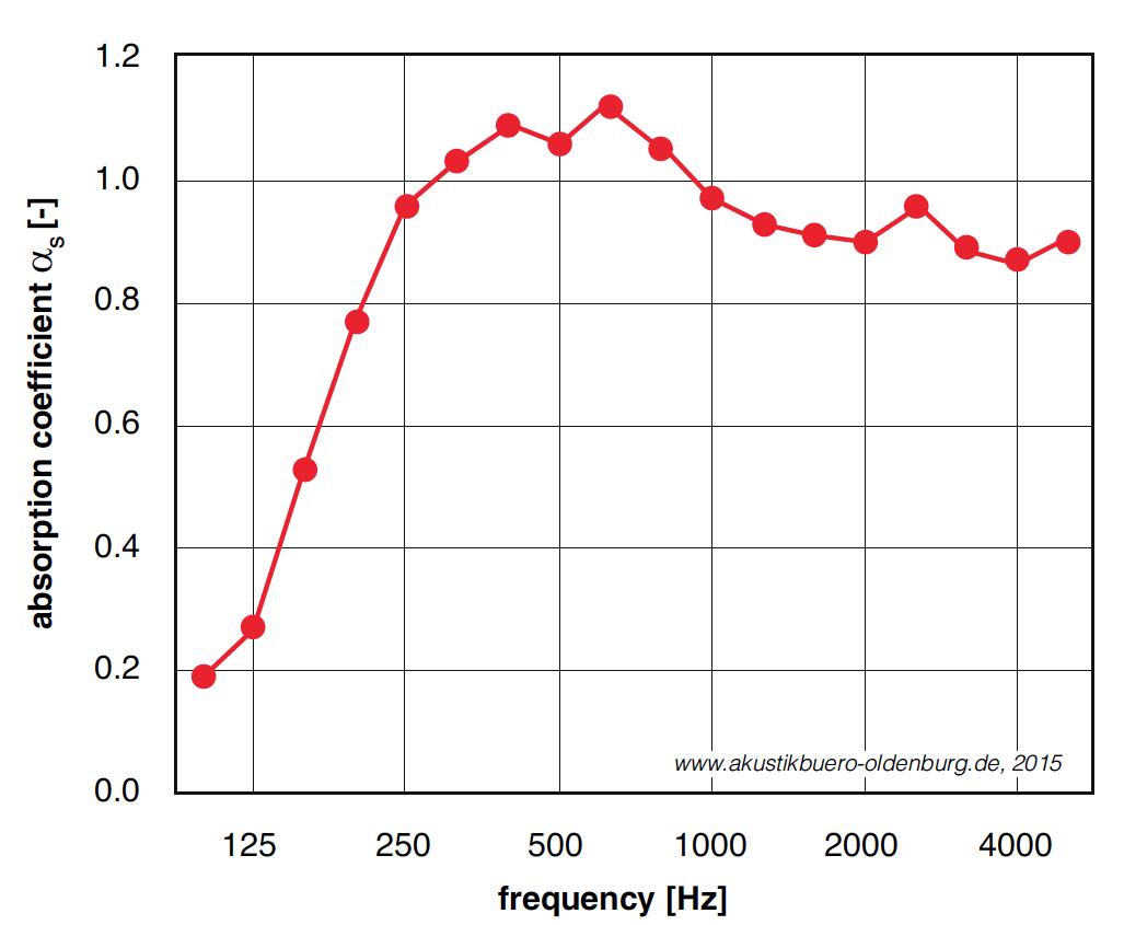 Hệ số hút ẩm theo tiêu chuẩn ASTM C 423